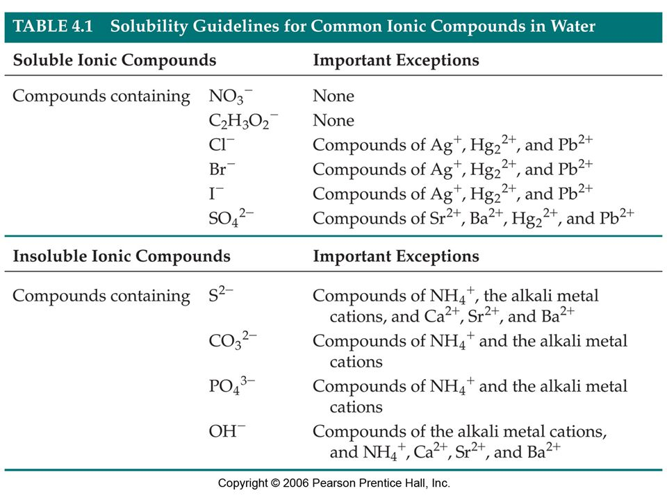 Figure: 04-T01 Title: Table 4.1 Caption: Solubility Guidelines for Common Ionic Compounds in Water