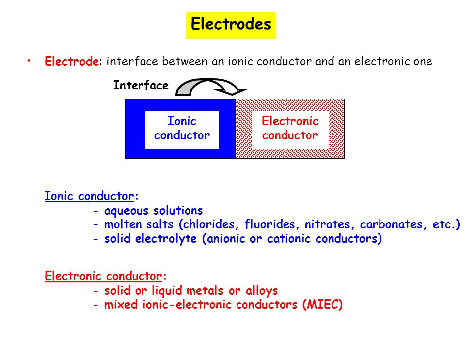 Electrodes Electrode: interface between an ionic conductor and an electronic one. Interface. Ionic conductor.