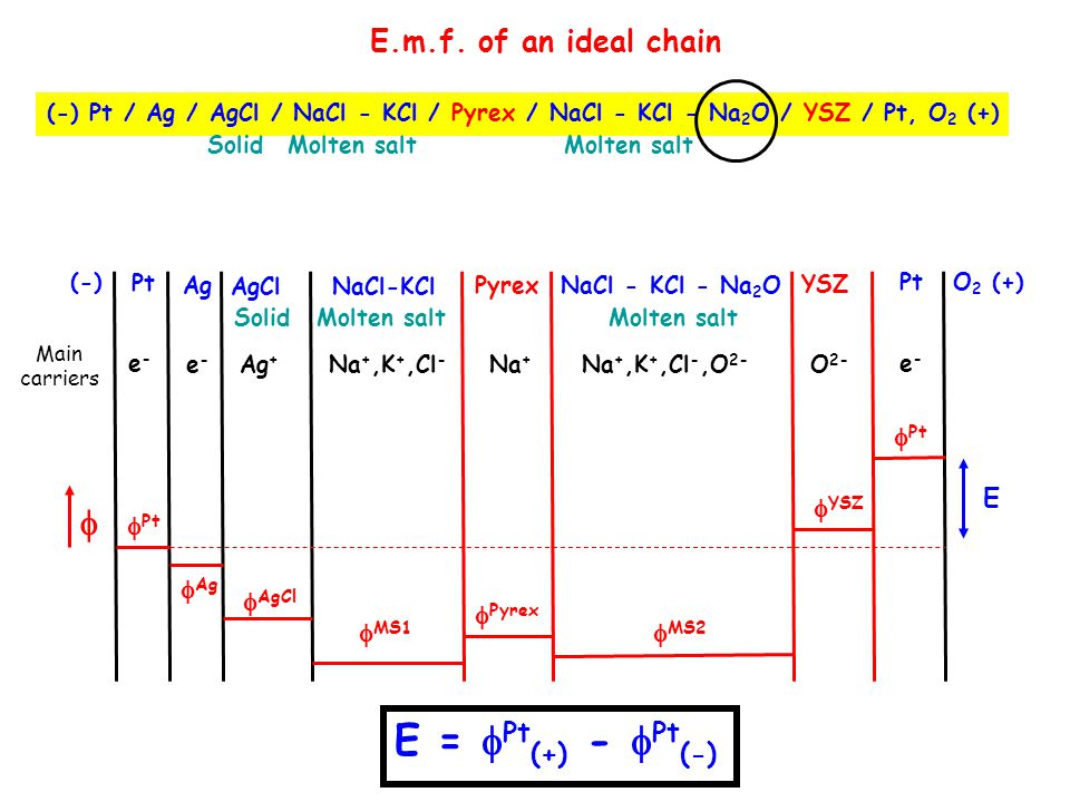 E = Pt(+) - Pt(-)  E.m.f. of an ideal chain Ag AgCl MS1 Pyrex