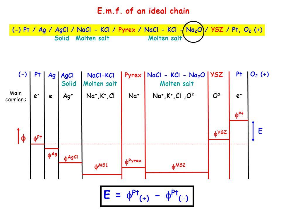 E = Pt(+) - Pt(-)  E.m.f. of an ideal chain Ag AgCl MS1 Pyrex
