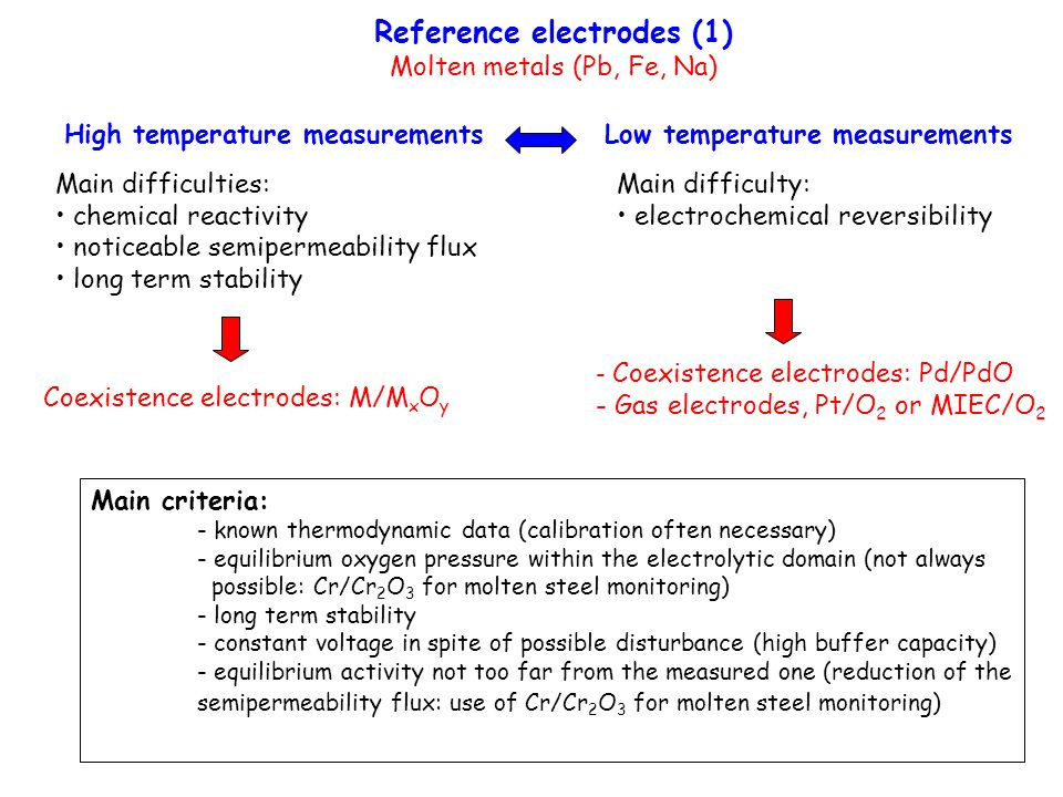 Reference electrodes (1)