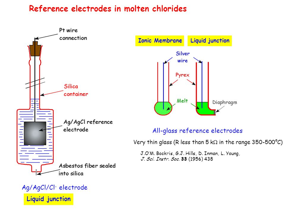 Reference electrodes in molten chlorides