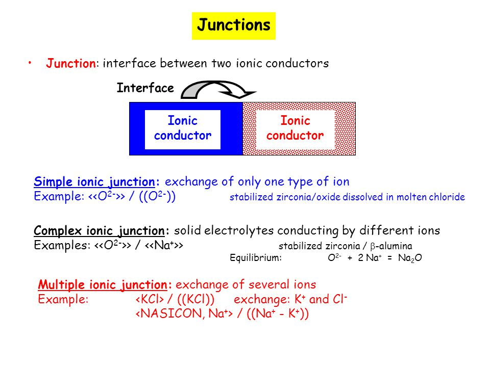 Junctions Junction: interface between two ionic conductors Interface