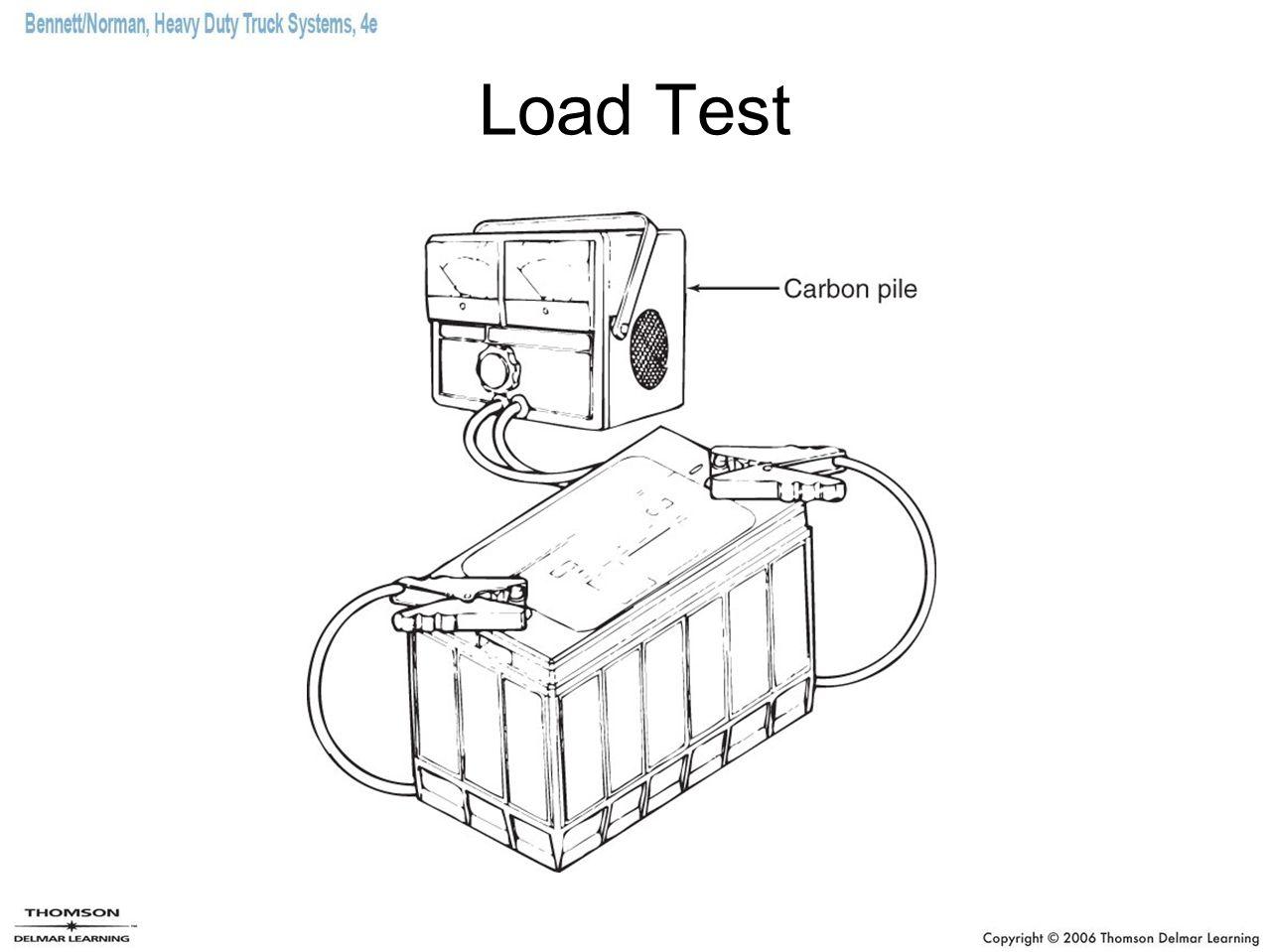 Load Test
