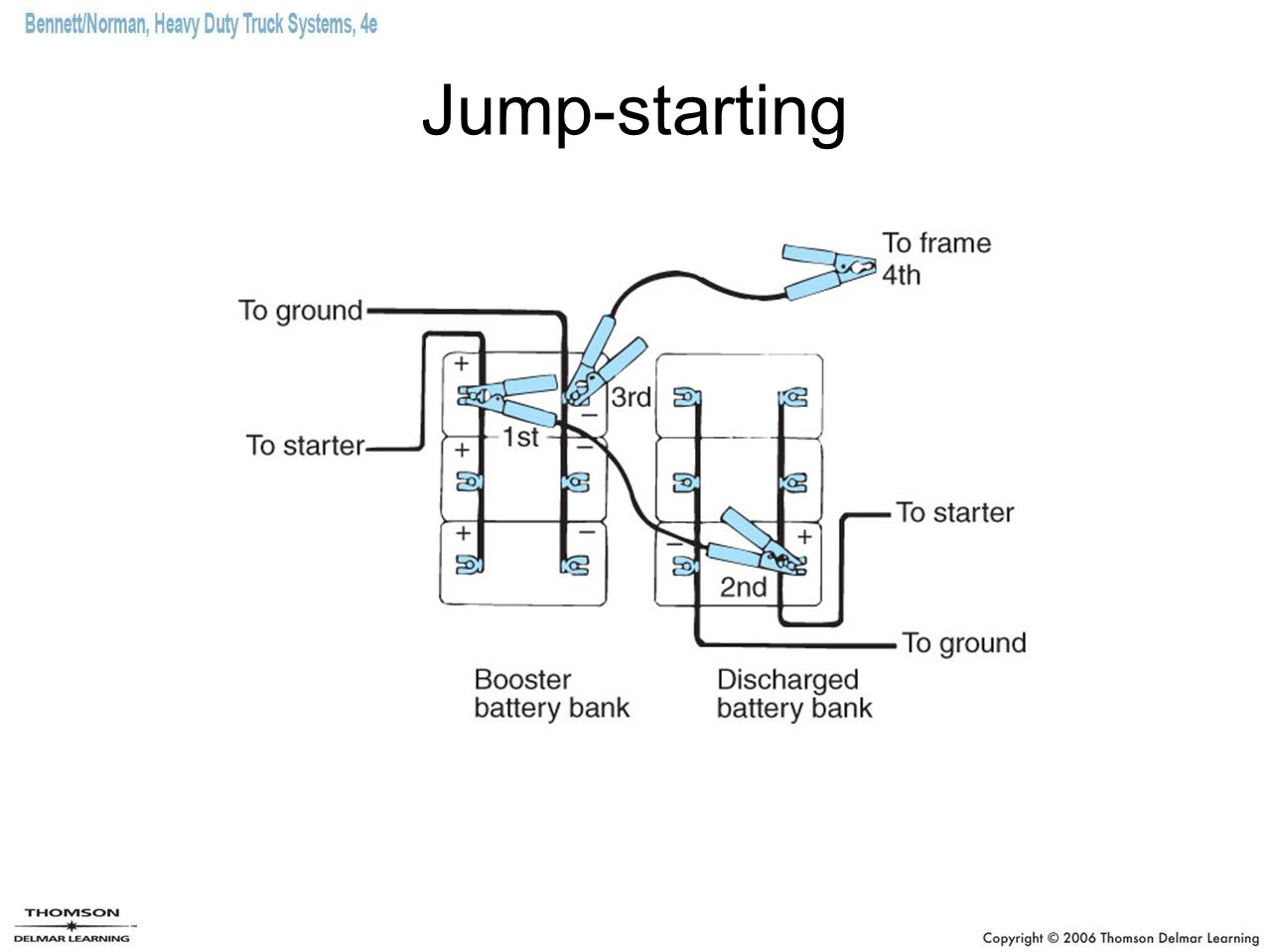 Jump-starting Ensure that the vehicle with the dead batteries and the