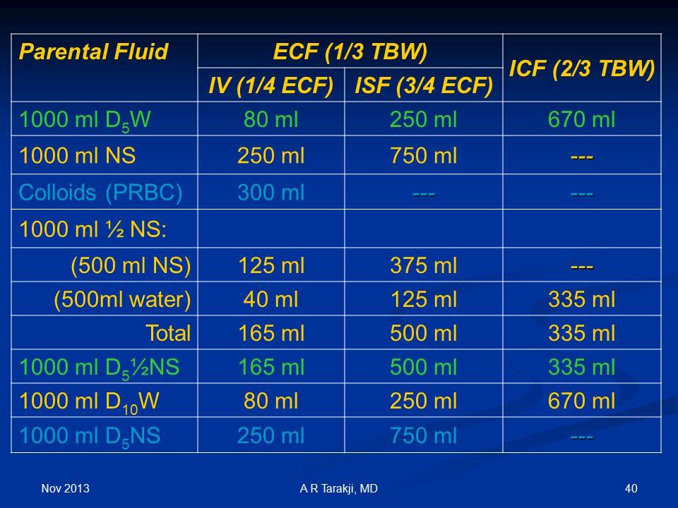 ECF (1/3 TBW) ICF (2/3 TBW) IV (1/4 ECF) ISF (3/4 ECF)