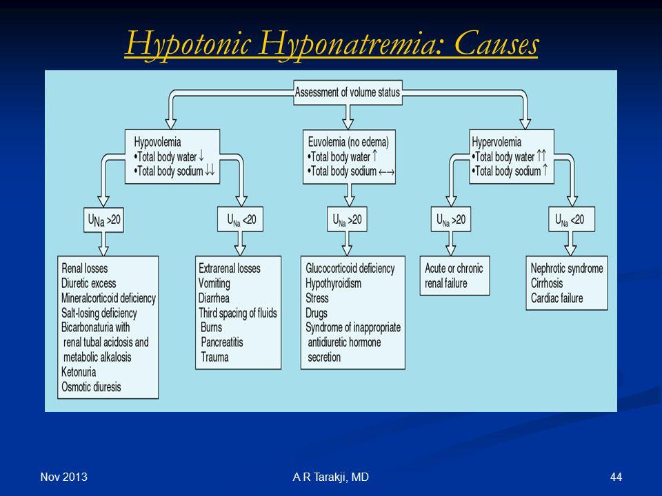 Hypotonic Hyponatremia: Causes