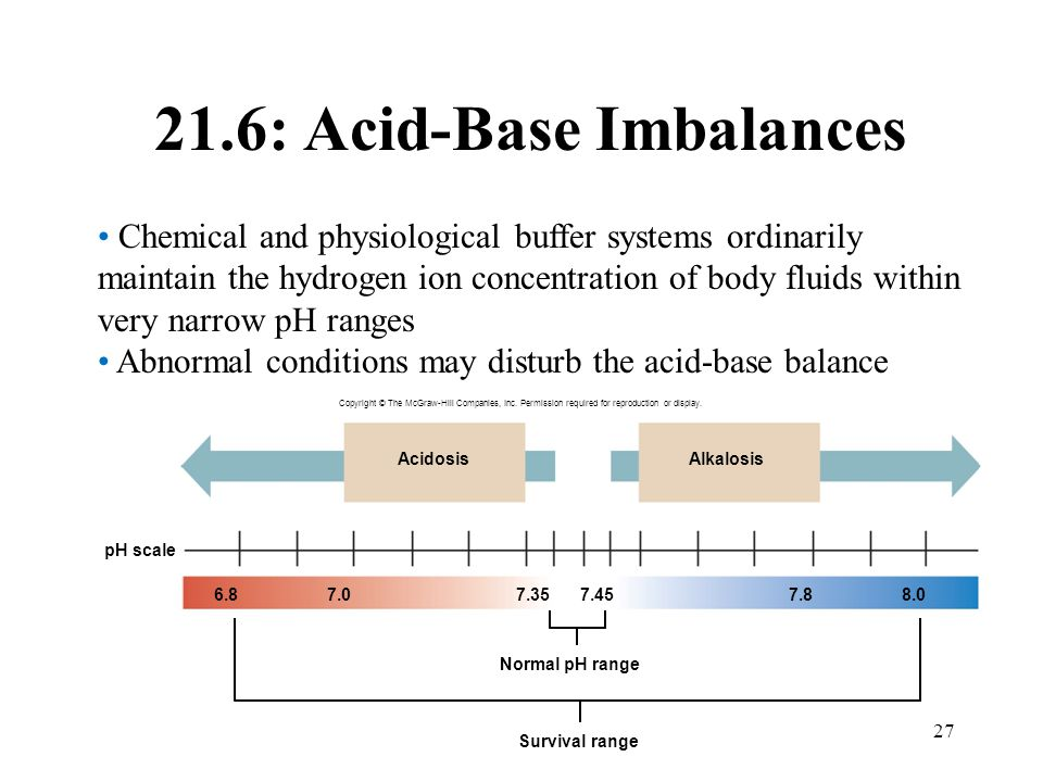 21.6: Acid-Base Imbalances