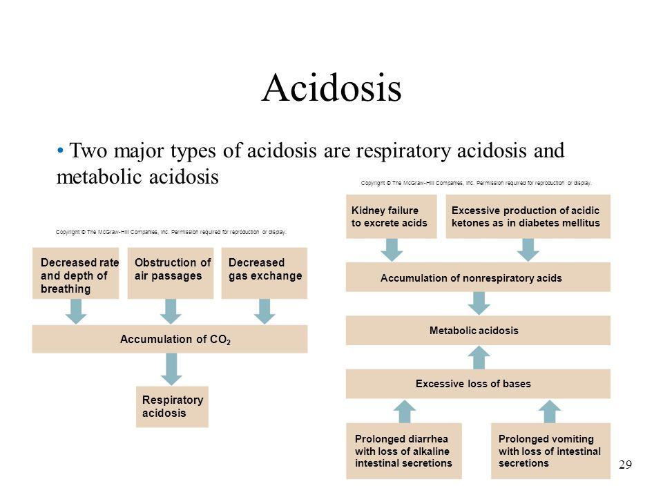 Acidosis Two major types of acidosis are respiratory acidosis and metabolic acidosis.