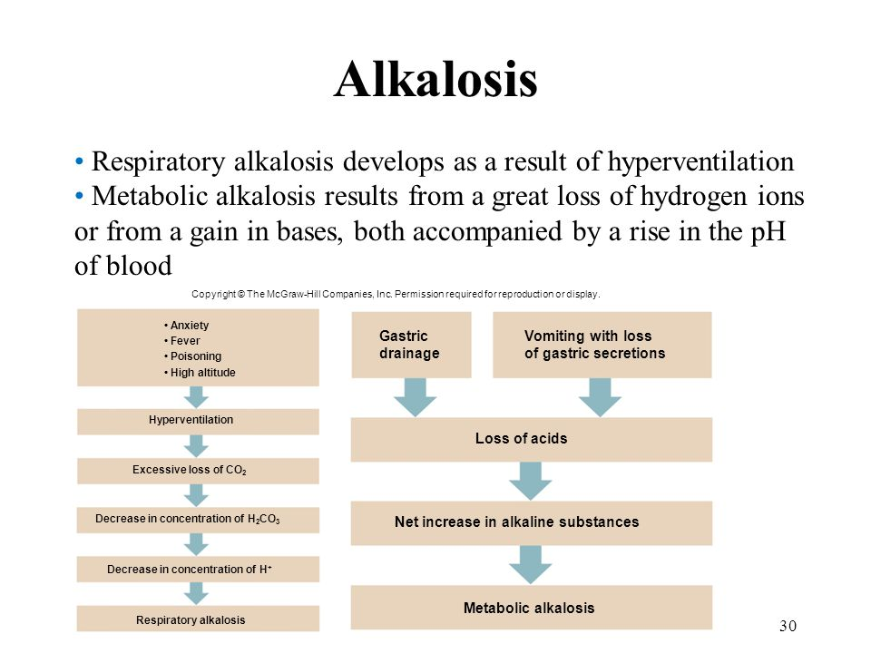 Alkalosis Respiratory alkalosis develops as a result of hyperventilation.