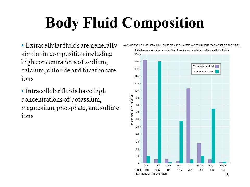 Body Fluid Composition