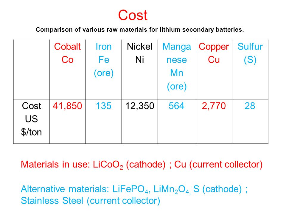 Comparison of various raw materials for lithium secondary batteries.