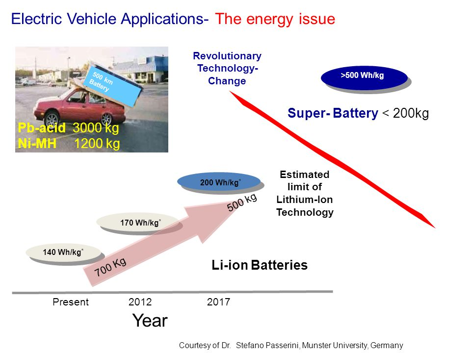 Electric Vehicle Applications- The energy issue
