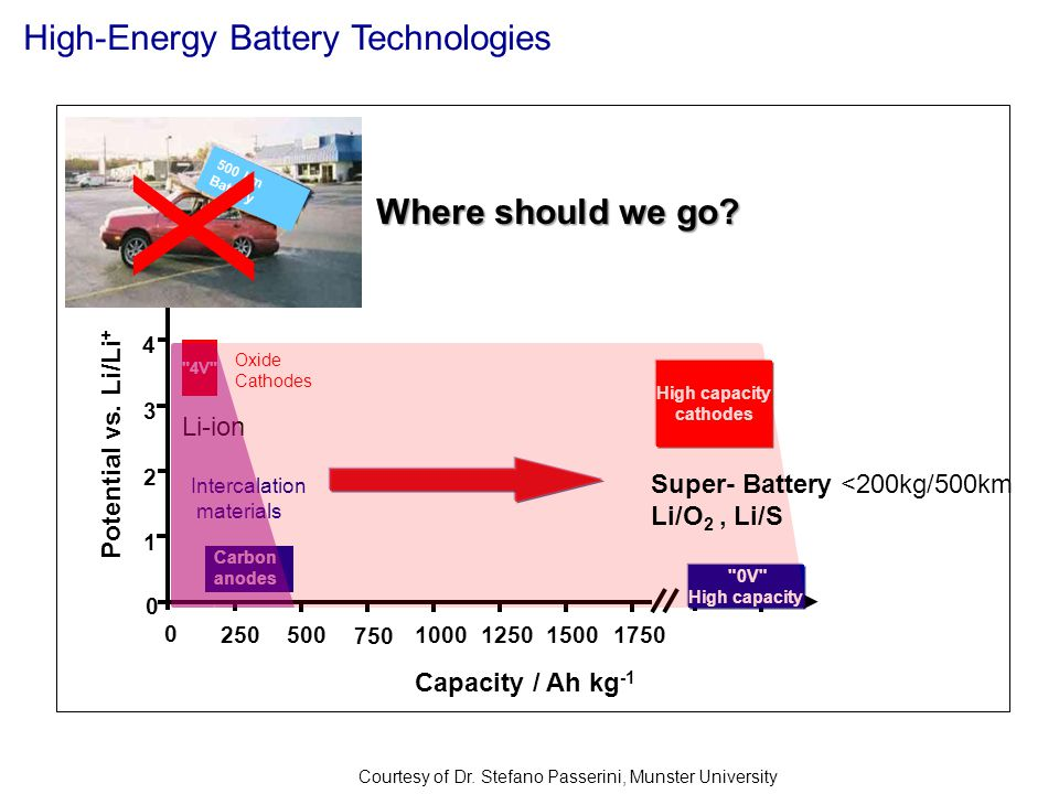 X High-Energy Battery Technologies Where should we go