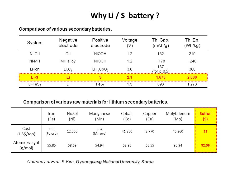 Why Li / S battery Comparison of various secondary batteries. System