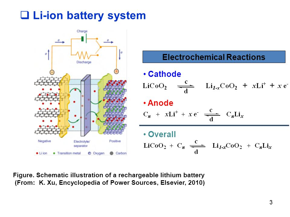 Li-ion battery system Electrochemical Reactions Cathode Anode Overall