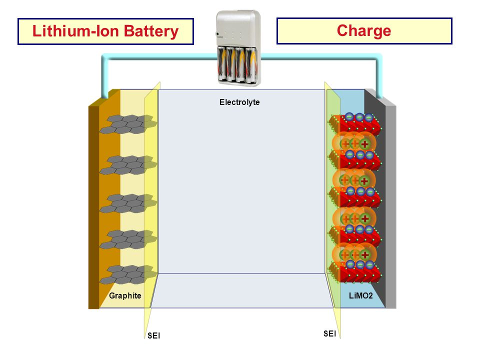 Lithium-Ion Battery Charge