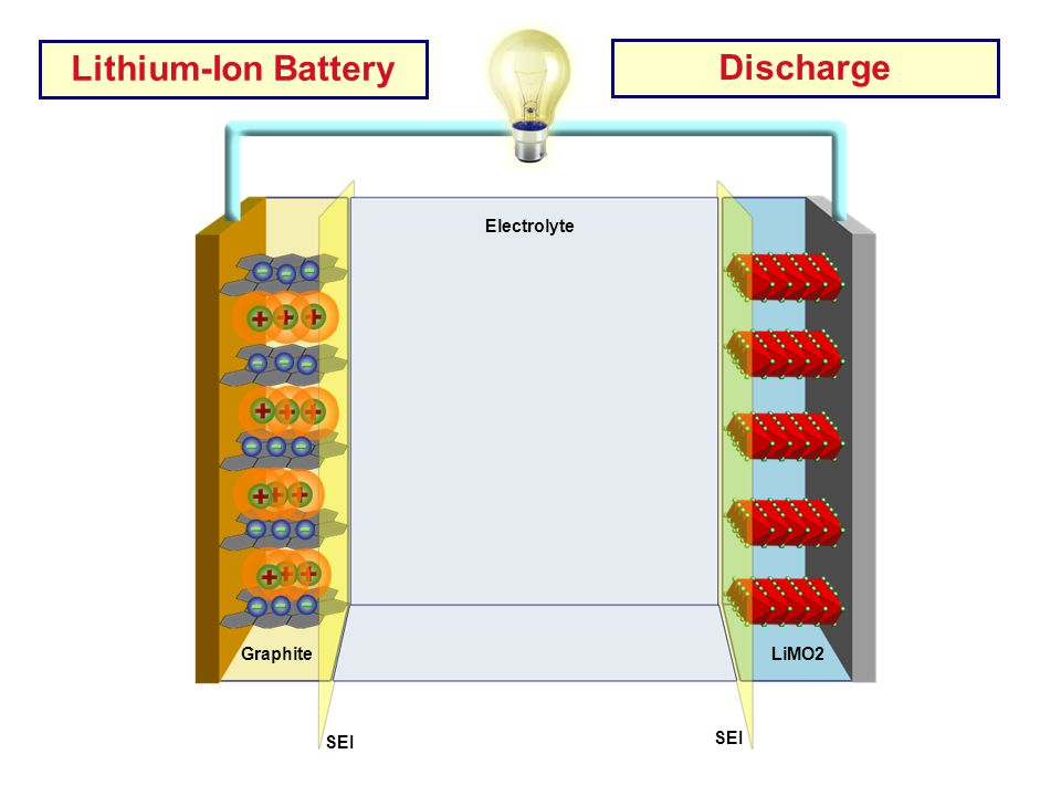 Lithium-Ion Battery Discharge