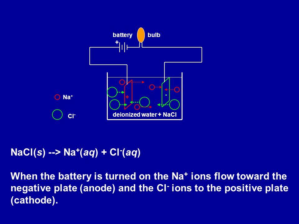 NaCl(s) --> Na+(aq) + Cl-(aq)