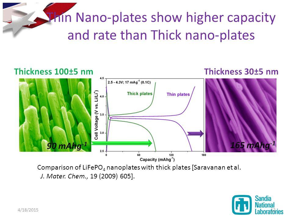 Thin Nano-plates show higher capacity and rate than Thick nano-plates