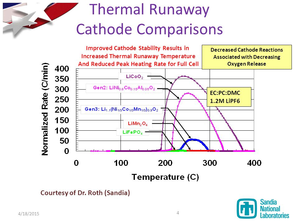 Learn more about Thermal Explosions
