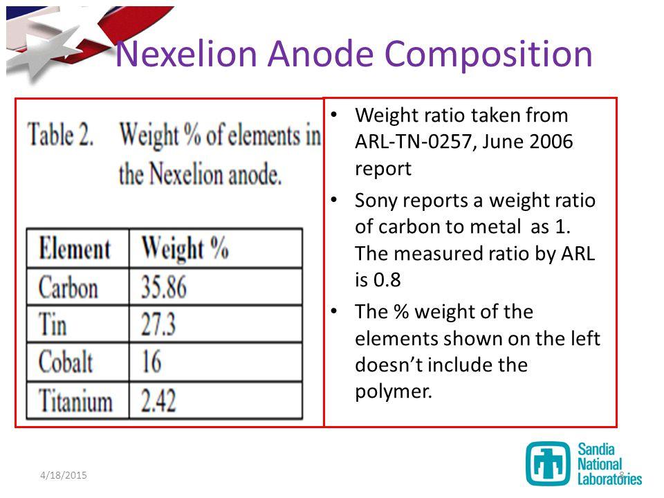 Nexelion Anode Composition