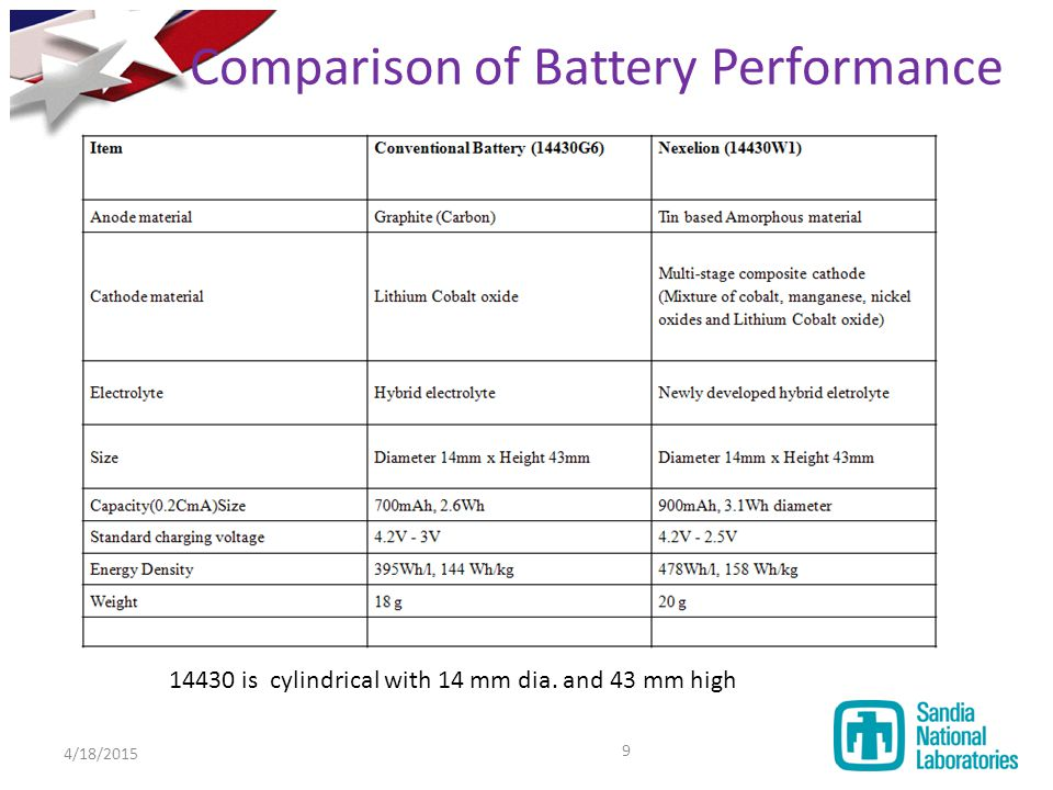 Comparison of Battery Performance