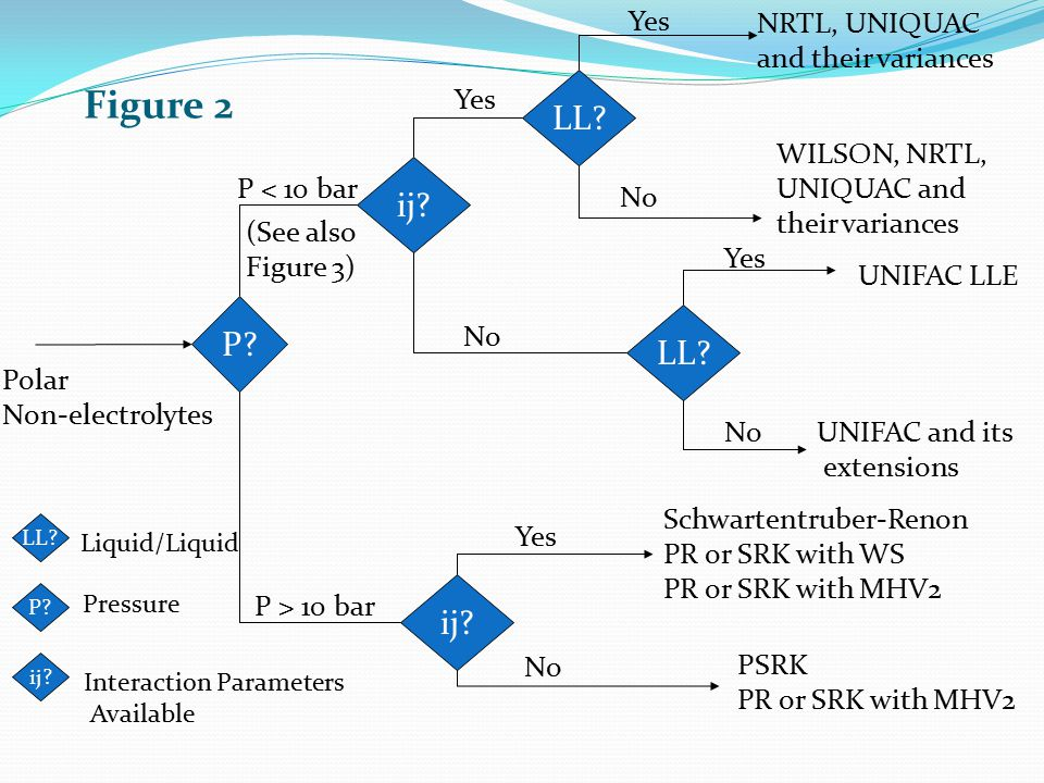 Figure 2 LL ij P LL ij Yes NRTL, UNIQUAC and their variances Yes