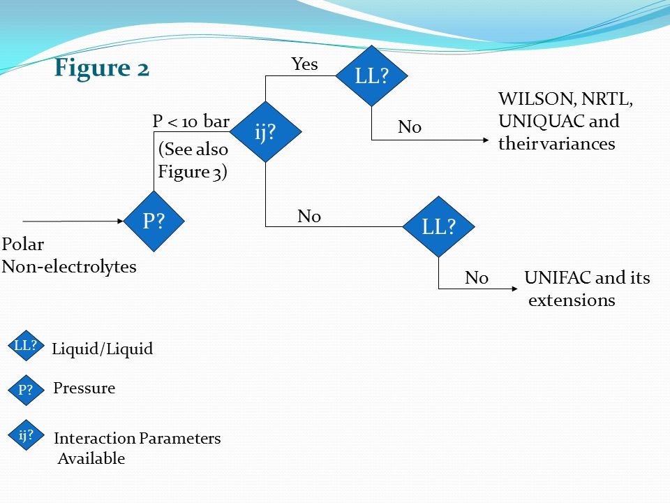 Figure 2 LL ij P LL Yes WILSON, NRTL, UNIQUAC and their variances