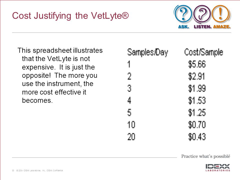 Cost Justifying the VetLyte®