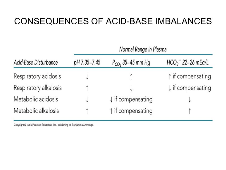 CONSEQUENCES OF ACID-BASE IMBALANCES