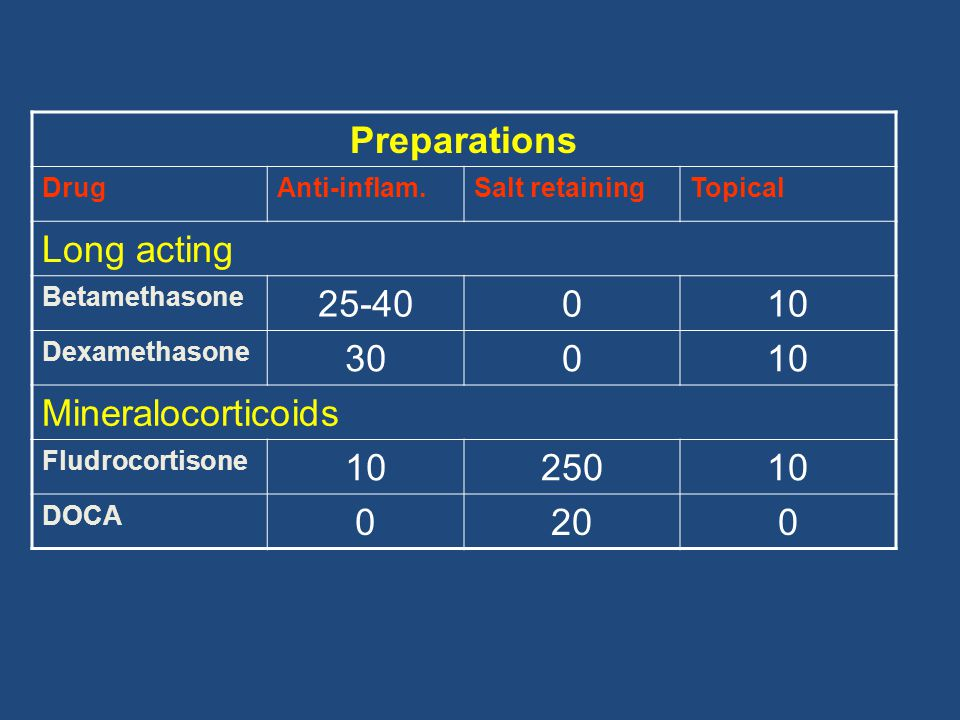 Preparations Long acting 25-40 10 30 Mineralocorticoids 250 20 Drug
