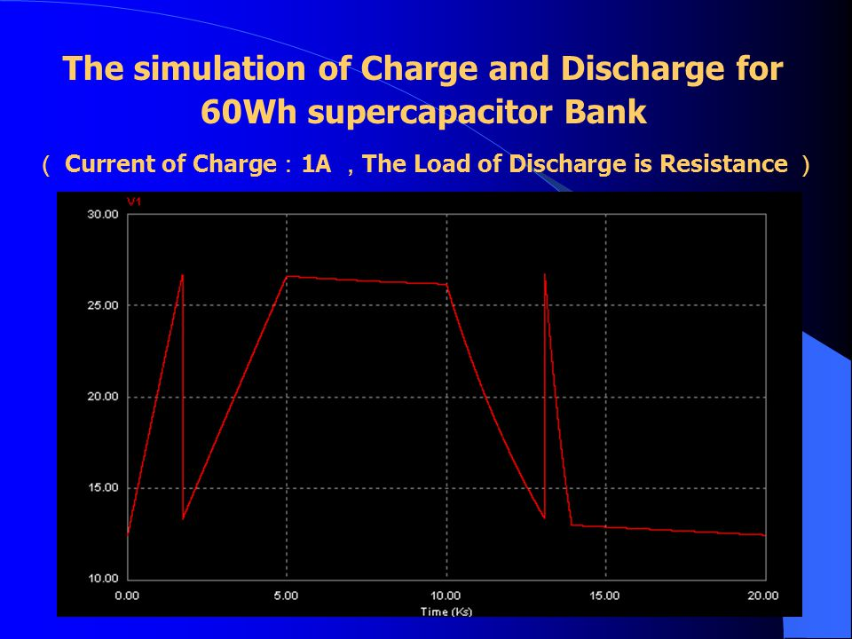 The simulation of Charge and Discharge for 60Wh supercapacitor Bank