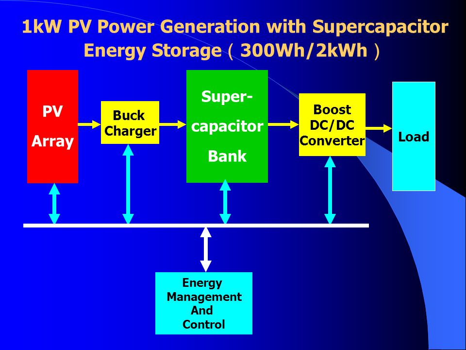 1kW PV Power Generation with Supercapacitor Energy Storage(300Wh/2kWh)