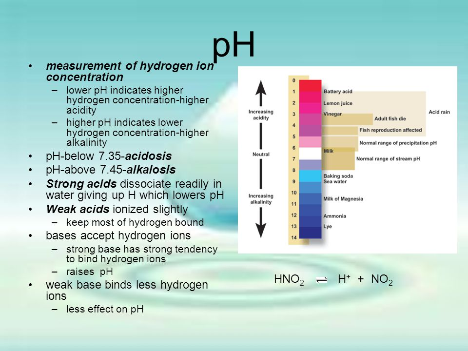 pH measurement of hydrogen ion concentration HNO2 H+ + NO2