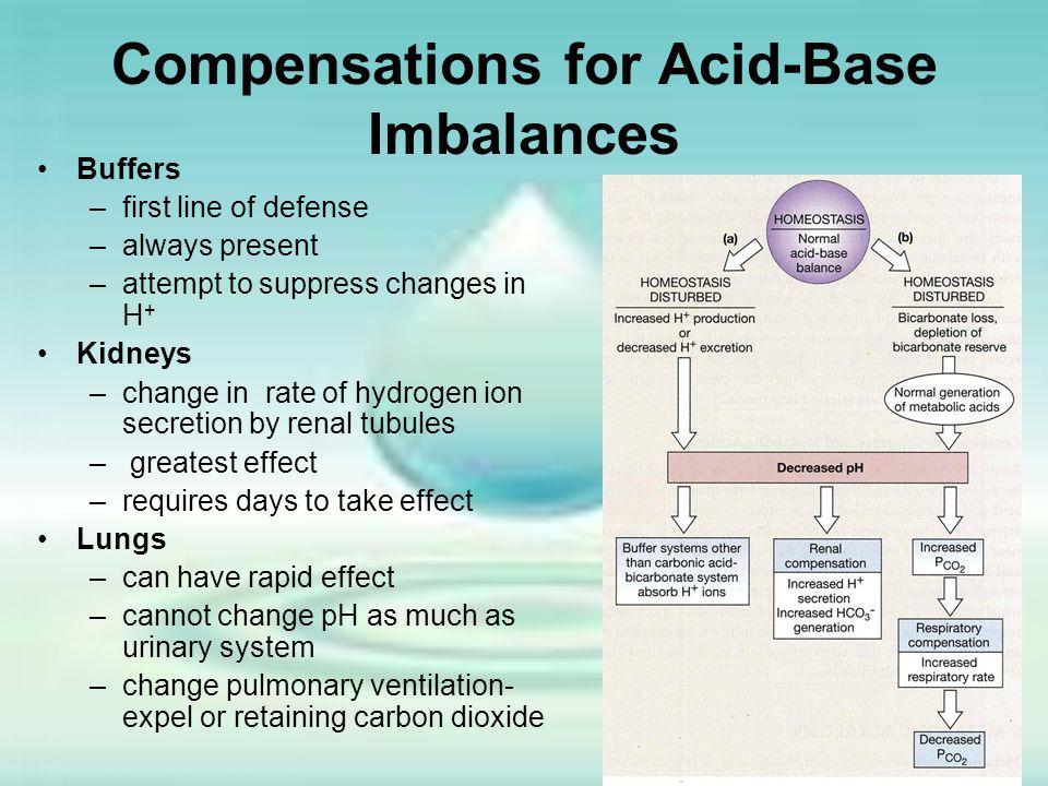 Compensations for Acid-Base Imbalances