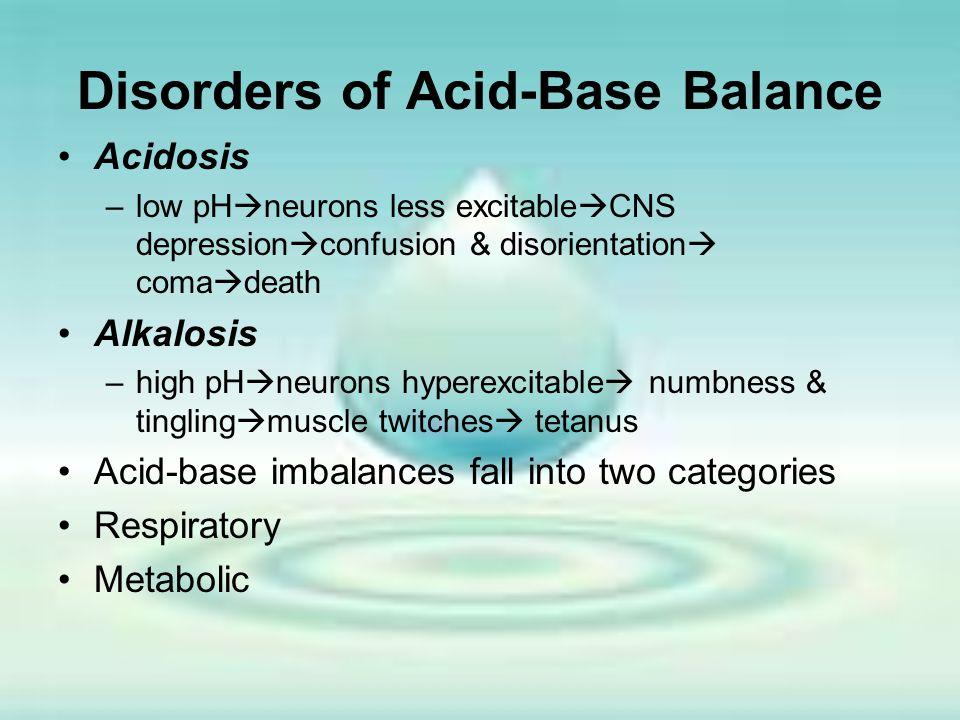 Disorders of Acid-Base Balance
