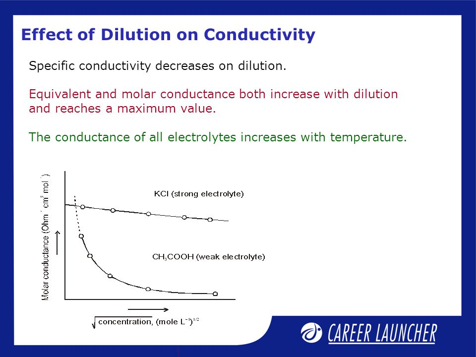 Effect of Dilution on Conductivity