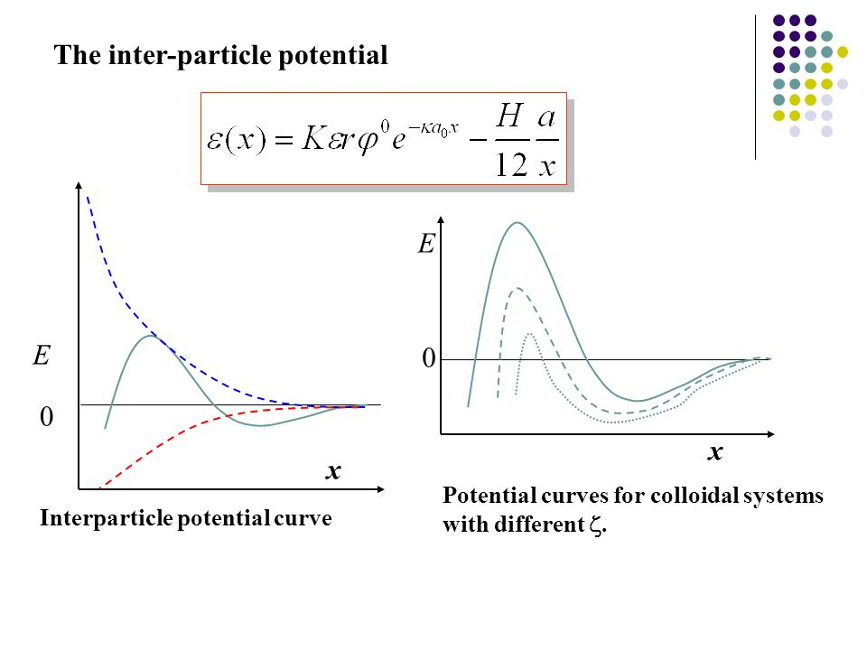 The inter-particle potential