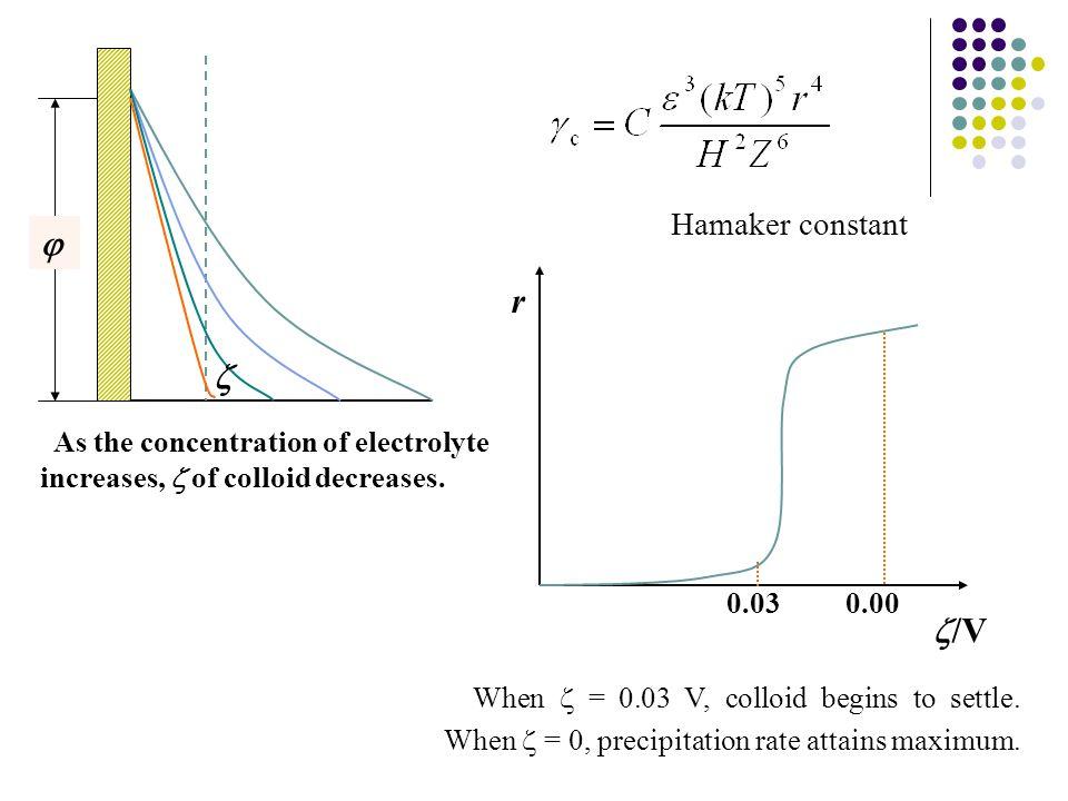  r  /V Hamaker constant 0.03 0.00