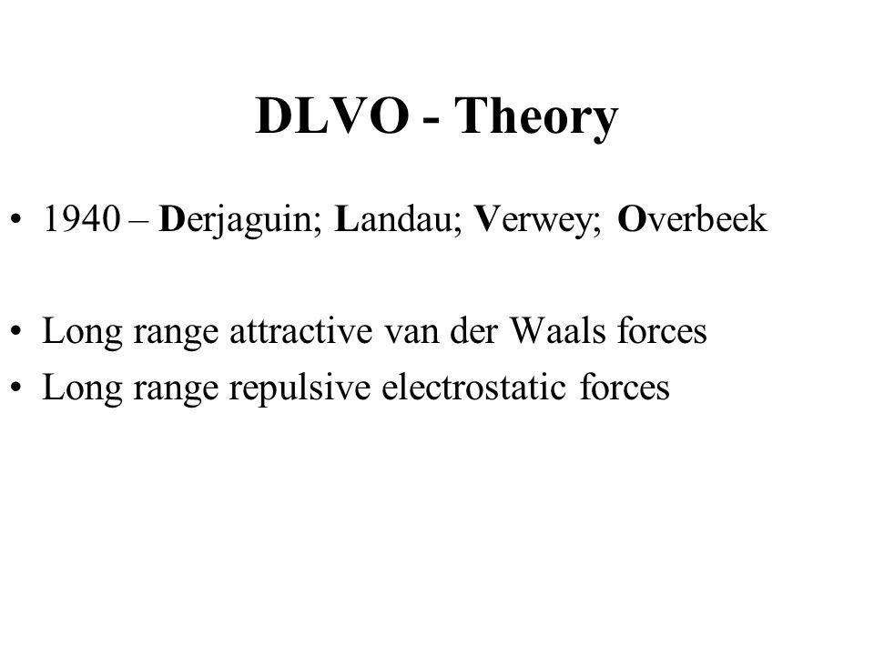 DLVO - Theory 1940 – Derjaguin; Landau; Verwey; Overbeek