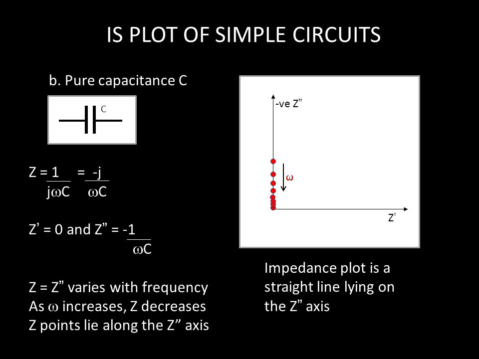 IS PLOT OF SIMPLE CIRCUITS