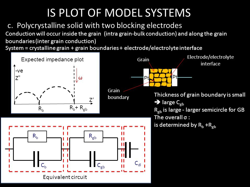 IS PLOT OF MODEL SYSTEMS