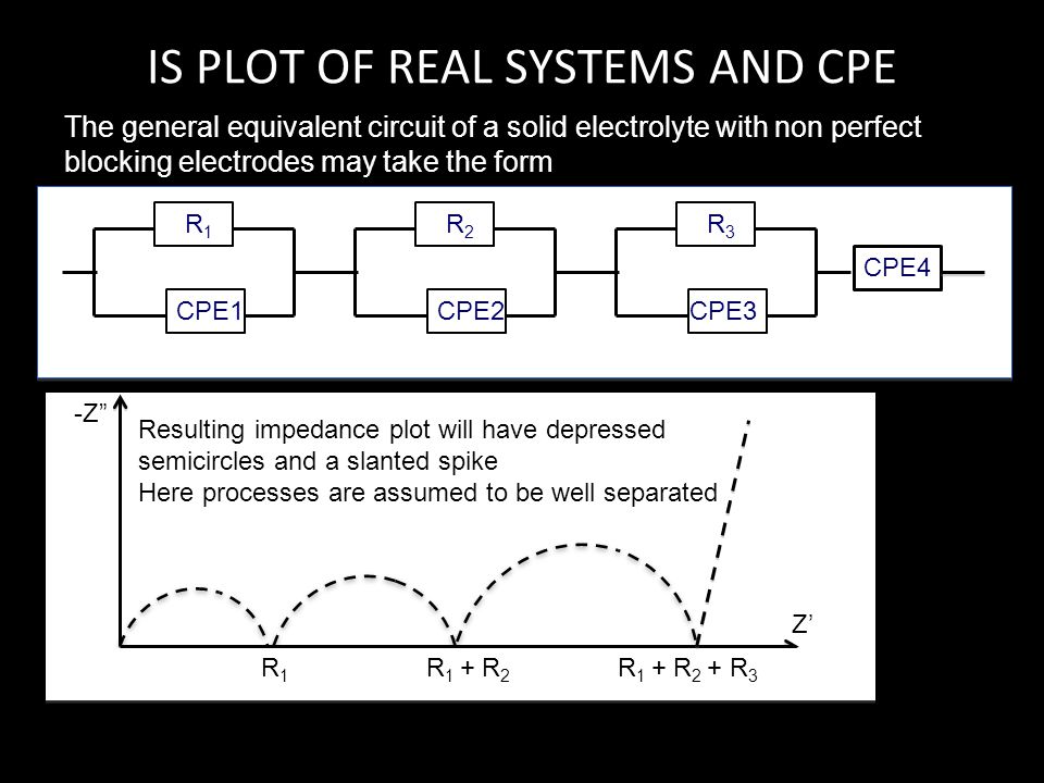 IS PLOT OF REAL SYSTEMS AND CPE