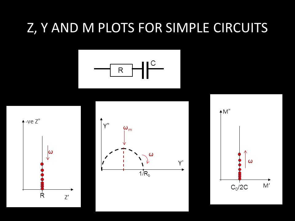 Z, Y AND M PLOTS FOR SIMPLE CIRCUITS