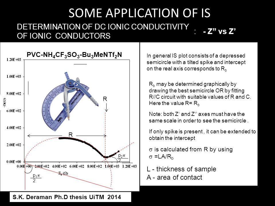 SOME APPLICATION OF IS DETERMINATION OF DC IONIC CONDUCTIVITY OF IONIC CONDUCTORS. : - Z vs Z'