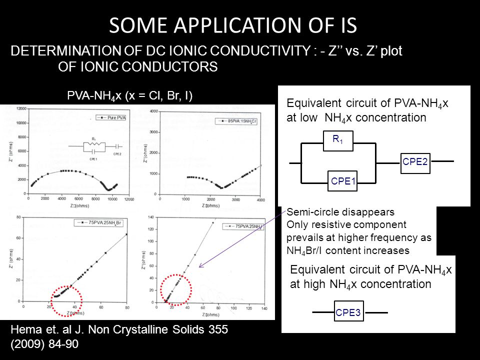 SOME APPLICATION OF IS DETERMINATION OF DC IONIC CONDUCTIVITY : - Z'' vs. Z' plot. OF IONIC CONDUCTORS.