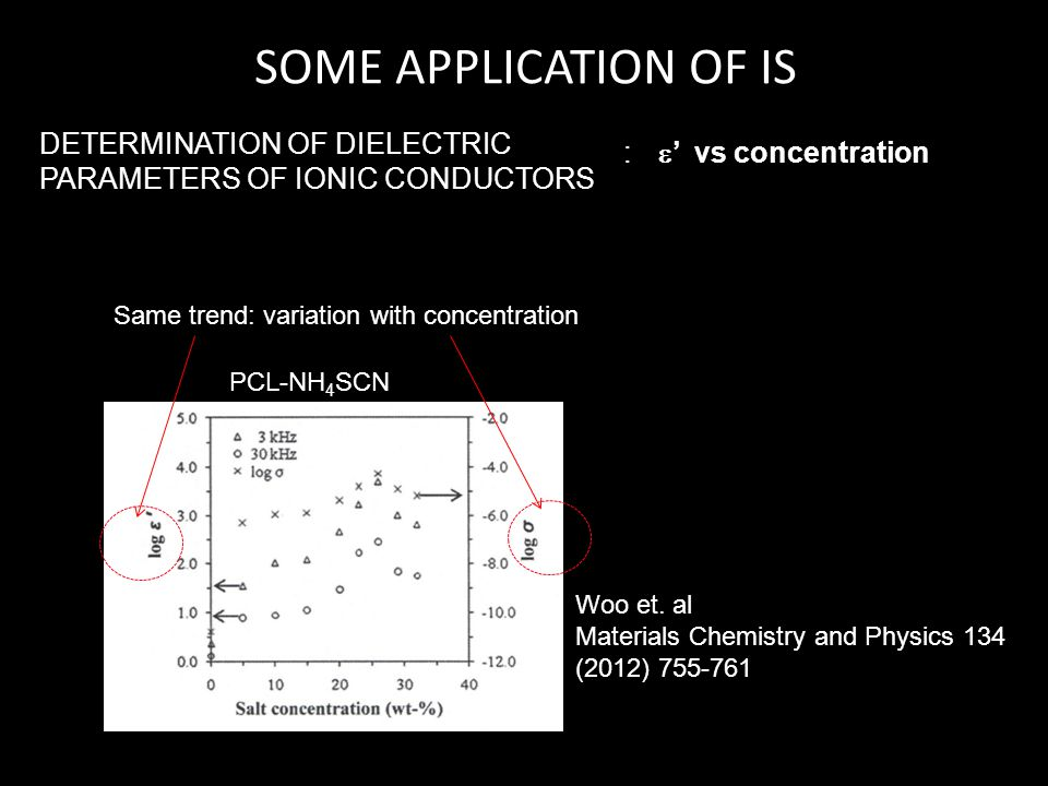 SOME APPLICATION OF IS DETERMINATION OF DIELECTRIC PARAMETERS OF IONIC CONDUCTORS. : ' vs concentration.