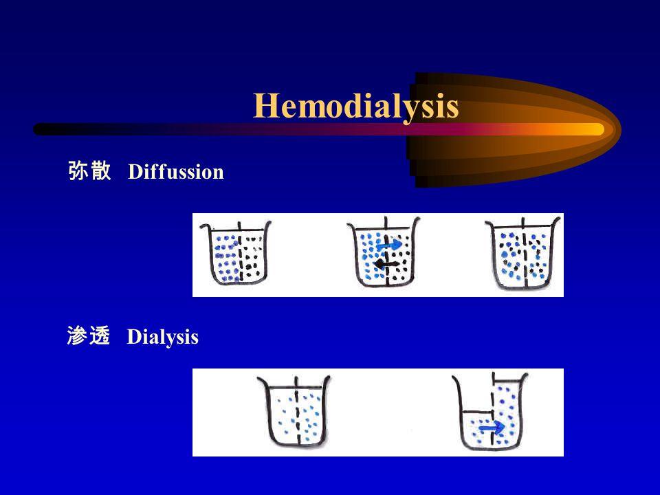 Hemodialysis 弥散 Diffussion 渗透 Dialysis