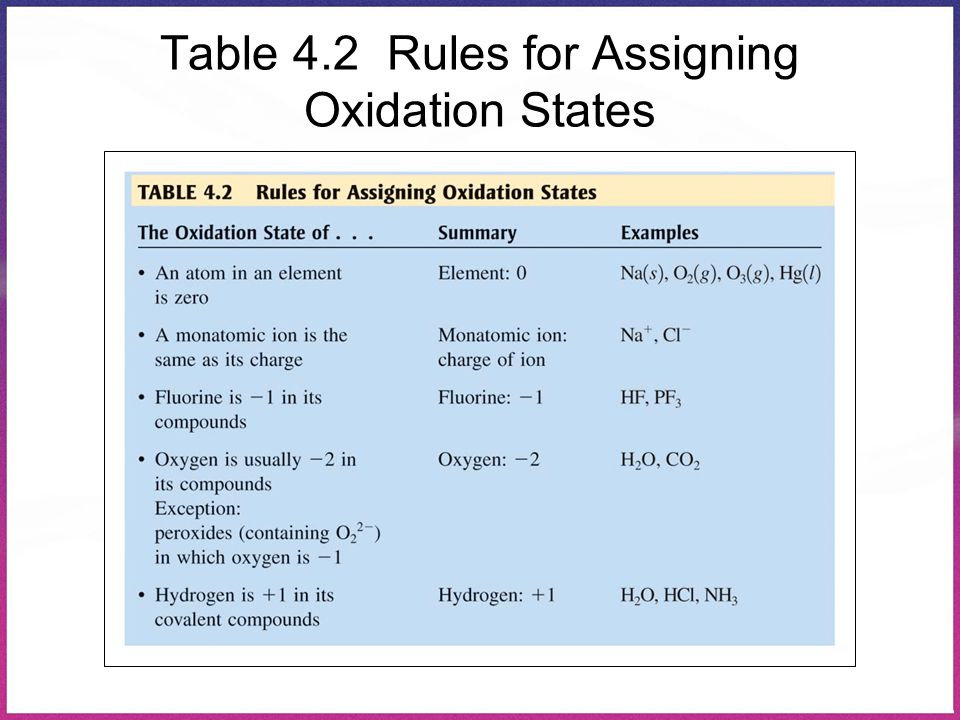 Table 4.2 Rules for Assigning Oxidation States